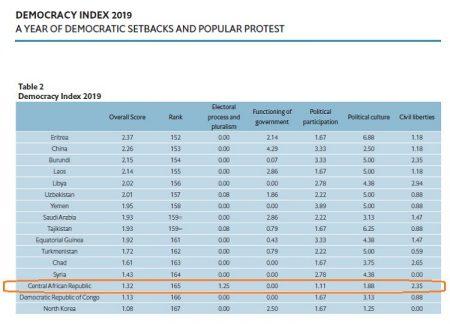 indice de démocratie premier bon rang